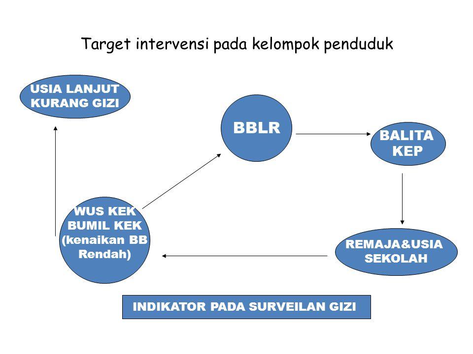 A.Screning balita untuk perawatan a.Indikator : BB/U b.cut of point : BB/U < -2SD dan BB/U<-3SD Gizi buruk,marasmus kwashiorkhor c.Sumber data : Puskesmas Pelacakan gizi buruk, kunjungan pasien d.Frekuensi : setiap ditemukan kasus e.Tujuan : untuk tindakan treatment khusus terhadap bagi penderita f.Pengguna: Puskesmas