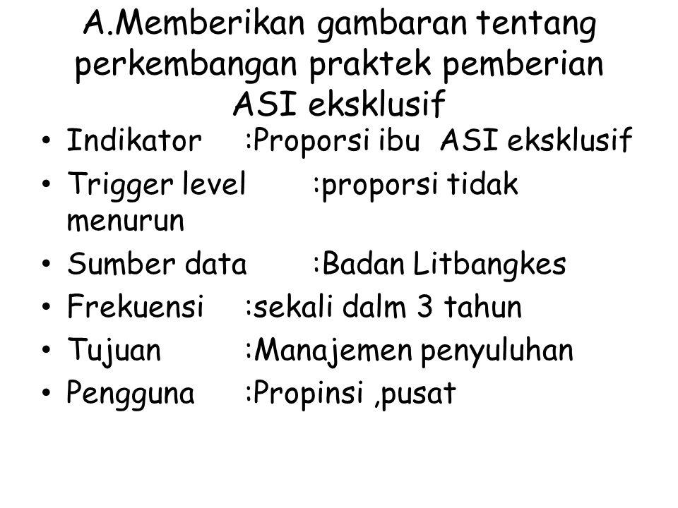 A.Memberikan gambaran tentang perkembangan praktek pemberian ASI eksklusif Indikator:Proporsi ibu ASI eksklusif Trigger level:proporsi tidak menurun S