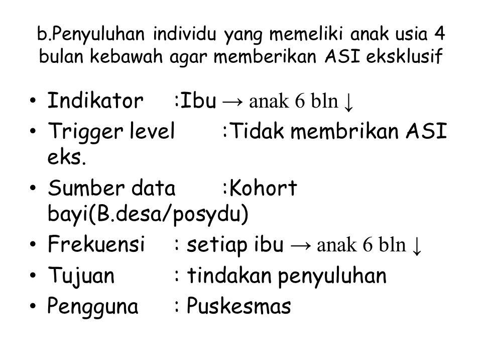 b.Penyuluhan individu yang memeliki anak usia 4 bulan kebawah agar memberikan ASI eksklusif Indikator:Ibu → anak 6 bln ↓ Trigger level:Tidak membrikan