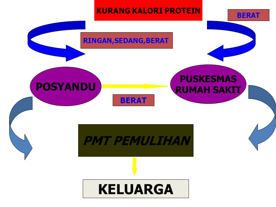 1.Bayi dengan berat badan lahir rendah (BBLR) Definisi Yang dimaksud dengan berat badan lahir rendah adalah berat badan bayi lahir hidup dibawah 2500 gram yang ditimbang pada saat lahir