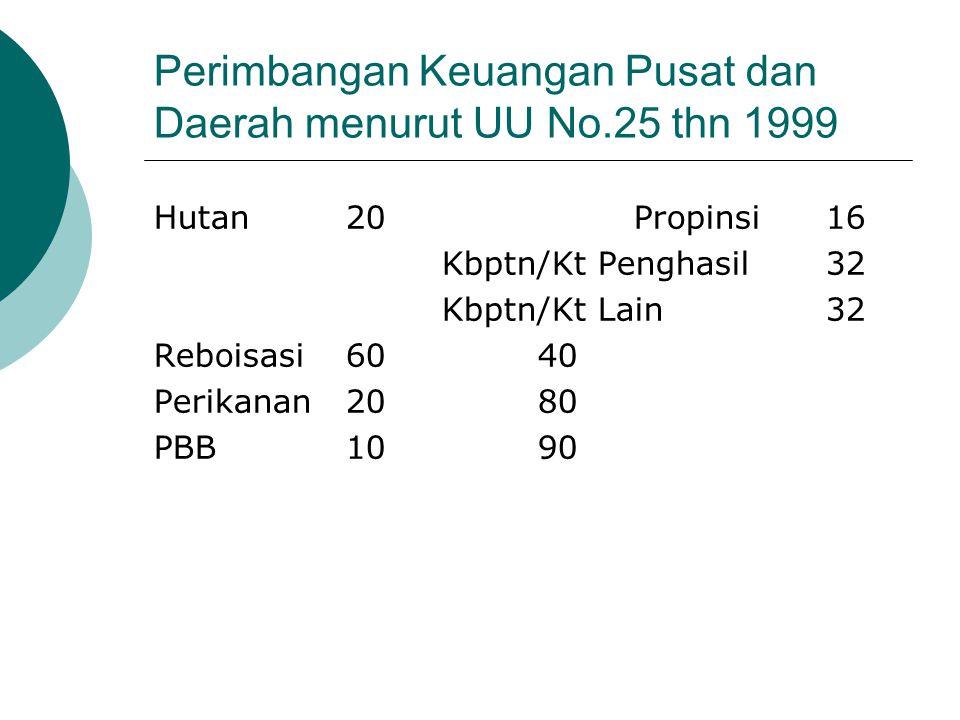 Perimbangan Keuangan Pusat dan Daerah menurut UU No.25 thn 1999 Hutan20Propinsi16 Kbptn/Kt Penghasil32 Kbptn/Kt Lain32 Reboisasi6040 Perikanan2080 PBB1090