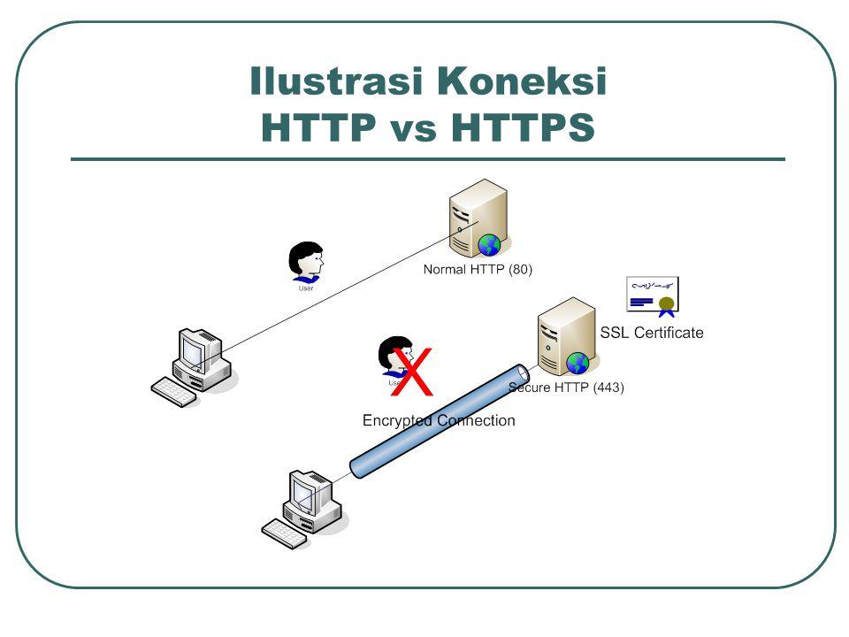 :~#apt-get install apache2 Buat Duplikat dari file: /etc/apache2/sites-available/default :~# cp /etc/apache2/sites-available/default /etc/apache2/sites-available/ssl Buat link untuk mengaktifkan modul ssl saat apache di load :~#a2ensite Masukkan ssl Mengkonfigurasi HTTPS