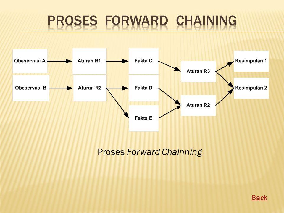 Proses Forward Chainning Back
