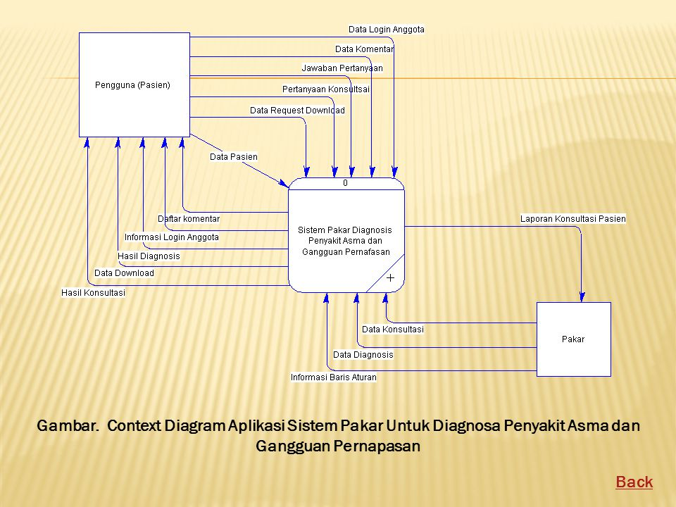 Gambar. Context Diagram Aplikasi Sistem Pakar Untuk Diagnosa Penyakit Asma dan Gangguan Pernapasan Back