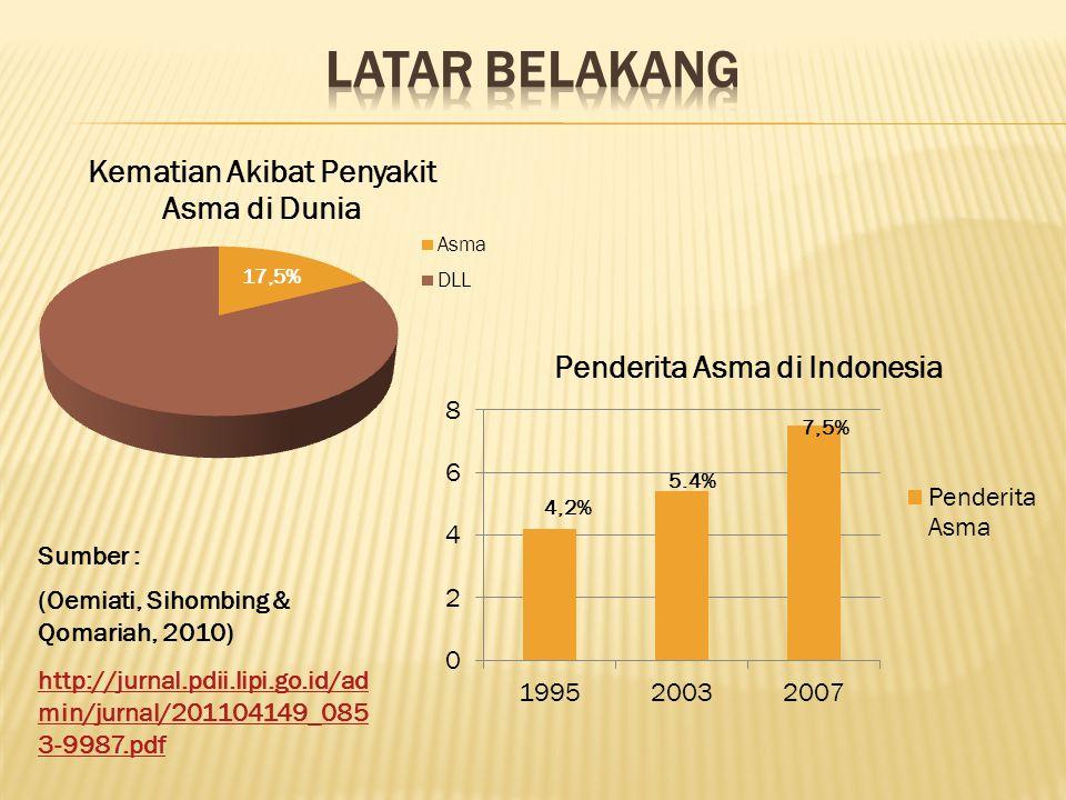 17,5% (Oemiati, Sihombing & Qomariah, 2010) Sumber : http://jurnal.pdii.lipi.go.id/ad min/jurnal/201104149_085 3-9987.pdf 4,2% 5.4% 7,5%