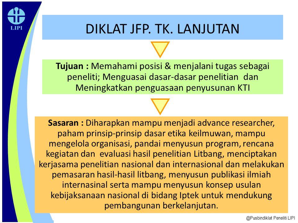 DIKLAT JFP. TK. LANJUTAN Tujuan : Memahami posisi & menjalani tugas sebagai peneliti; Menguasai dasar-dasar penelitian dan Meningkatkan penguasaan pen