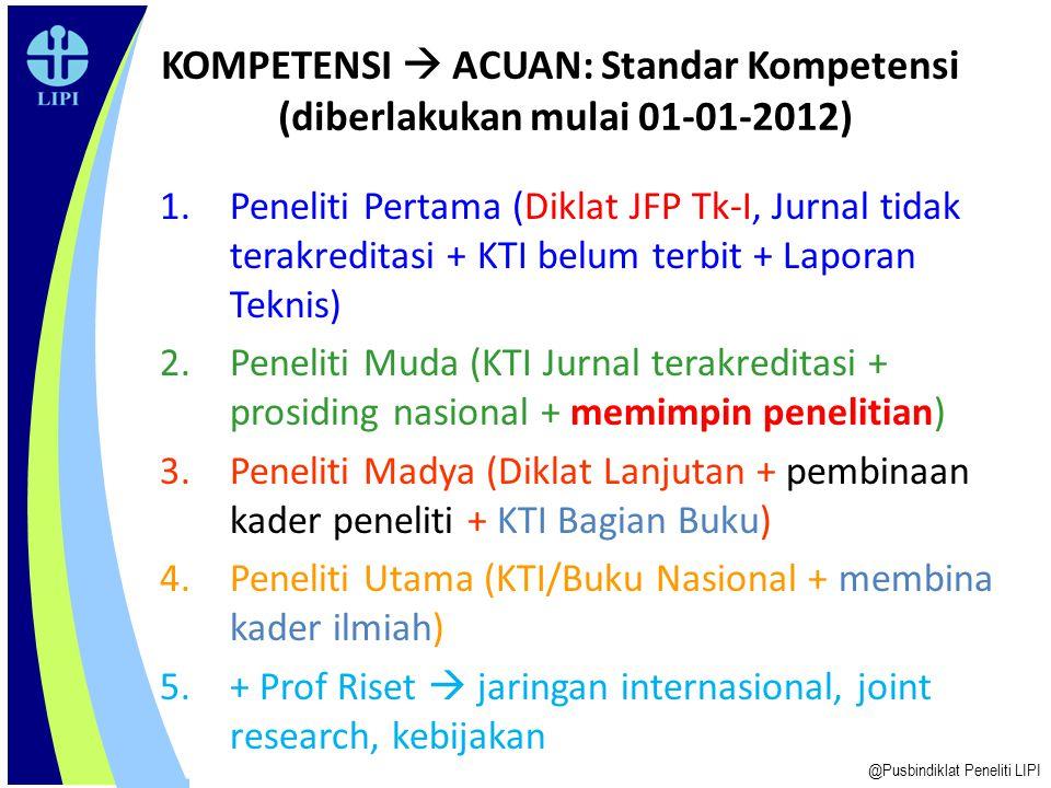 KOMPETENSI  ACUAN: Standar Kompetensi (diberlakukan mulai 01-01-2012) 1.Peneliti Pertama (Diklat JFP Tk-I, Jurnal tidak terakreditasi + KTI belum ter