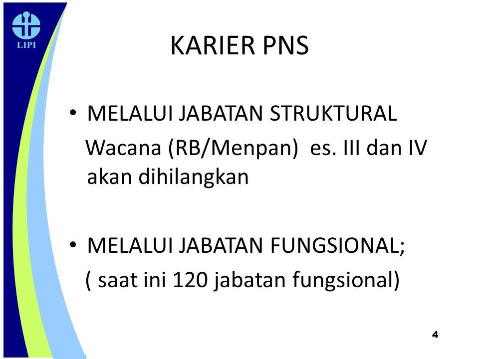 KARIER PNS MELALUI JABATAN STRUKTURAL Wacana (RB/Menpan) es. III dan IV akan dihilangkan MELALUI JABATAN FUNGSIONAL; ( saat ini 120 jabatan fungsional