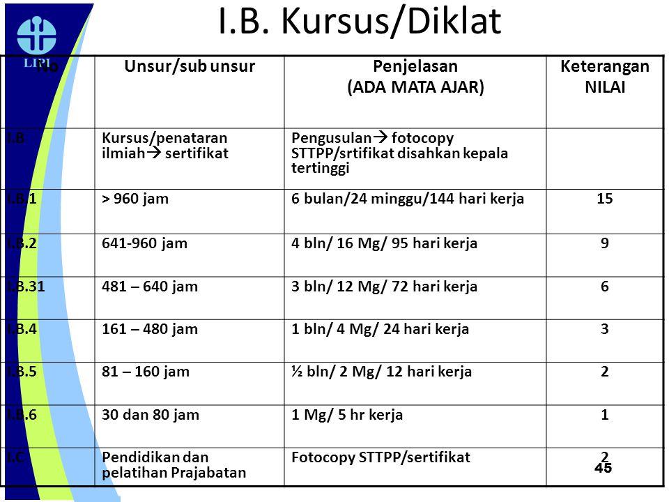 45 I.B. Kursus/Diklat NoUnsur/sub unsur Penjelasan (ADA MATA AJAR) Keterangan NILAI I.B Kursus/penataran ilmiah  sertifikat Pengusulan  fotocopy STT