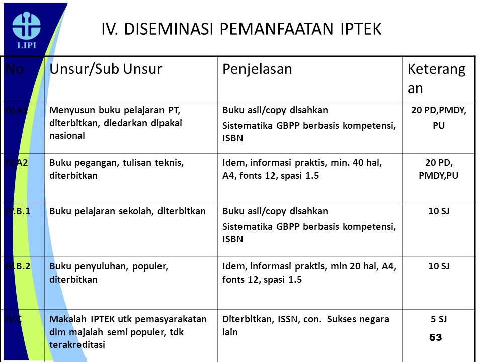 53 IV. DISEMINASI PEMANFAATAN IPTEK NoUnsur/Sub UnsurPenjelasanKeterang an IV.A1Menyusun buku pelajaran PT, diterbitkan, diedarkan dipakai nasional Bu