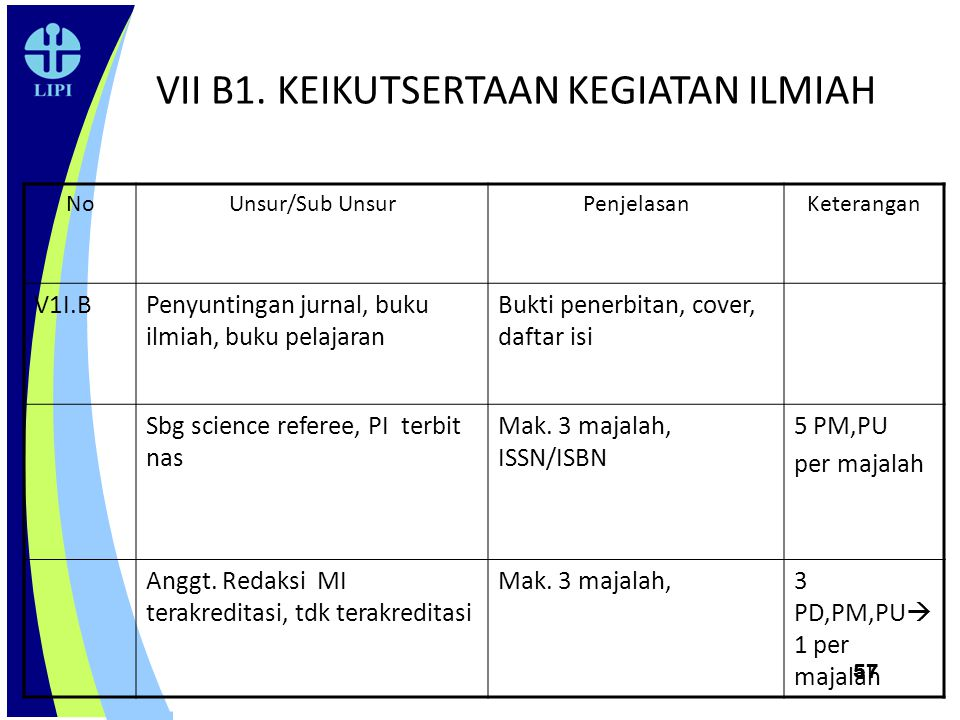 57 VII B1. KEIKUTSERTAAN KEGIATAN ILMIAH NoUnsur/Sub UnsurPenjelasanKeterangan V1I.BPenyuntingan jurnal, buku ilmiah, buku pelajaran Bukti penerbitan,