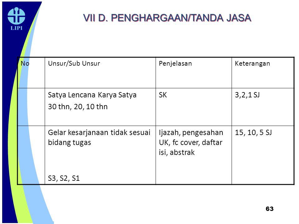 63 NoUnsur/Sub UnsurPenjelasanKeterangan Satya Lencana Karya Satya 30 thn, 20, 10 thn SK3,2,1 SJ Gelar kesarjanaan tidak sesuai bidang tugas S3, S2, S
