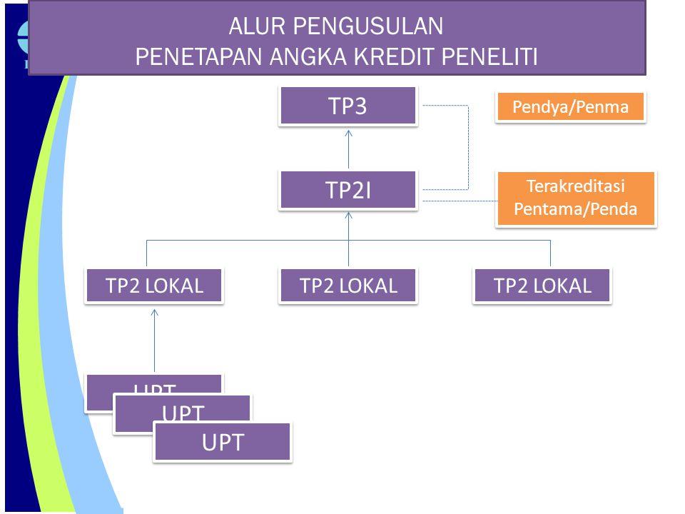 ALUR PENGUSULAN PENETAPAN ANGKA KREDIT PENELITI TP3 TP2I TP2 LOKAL UPT Terakreditasi Pentama/Penda Pendya/Penma