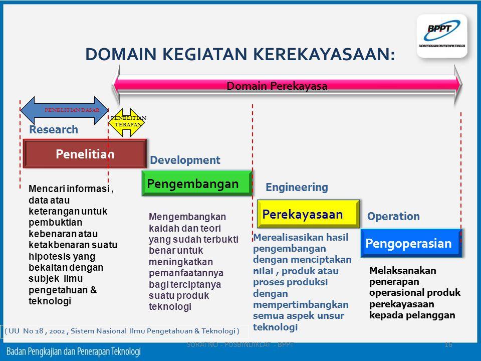 Penelitian Research Pengembangan Development Perekayasaan Engineering Pengoperasian Operation DOMAIN KEGIATAN KEREKAYASAAN: Mencari informasi, data at
