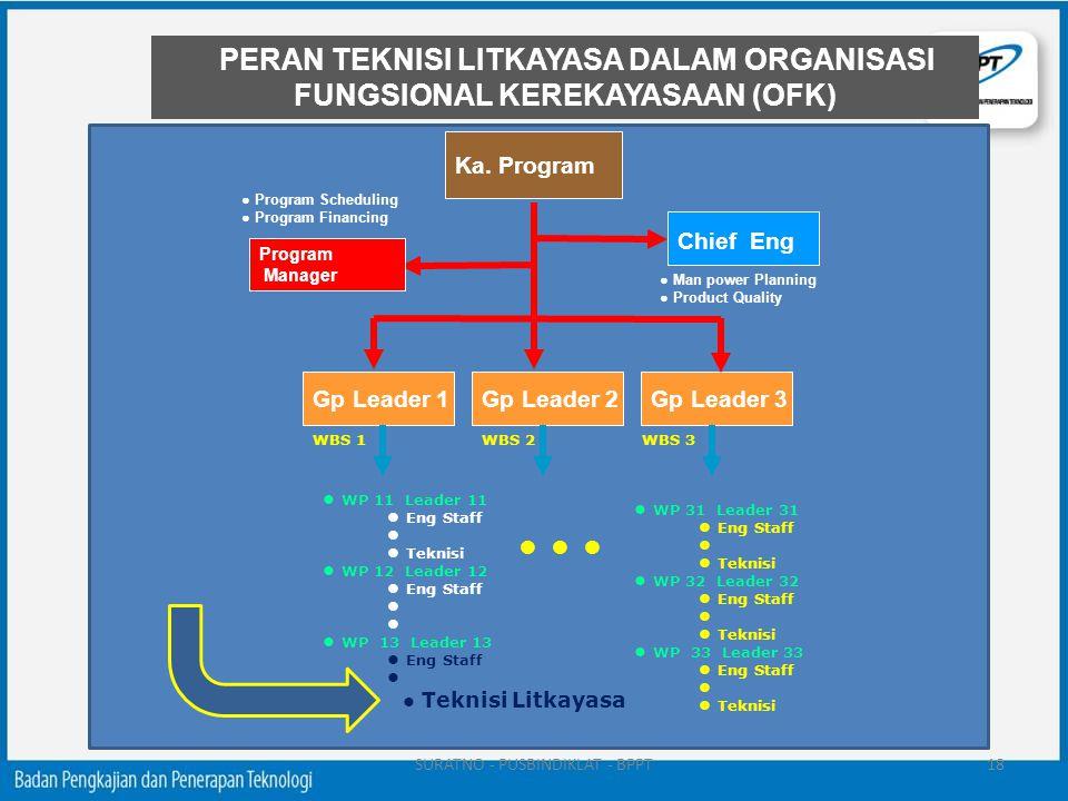 Ka. Program Gp Leader 1Gp Leader 3Gp Leader 2 Chief Eng WBS 1WBS 3WBS 2 Program Manager ● WP 11 Leader 11 ● Eng Staff ● ● Teknisi ● WP 12 Leader 12 ●