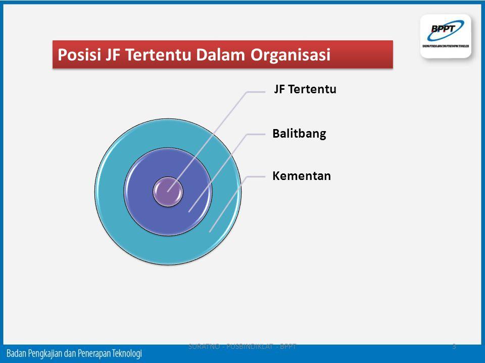 3 JF Tertentu Balitbang Kementan Posisi JF Tertentu Dalam Organisasi