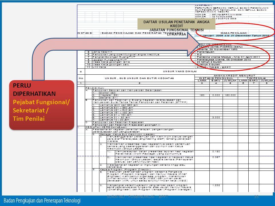 PERLU DIPERHATIKAN Pejabat Fungsional/ Sekretariat / Tim Penilai DAFTAR USULAN PENETAPAN ANGKA KREDIT JABATAN FUNGSIONAL TEKNISI LITKAYASA 35SURATNO -
