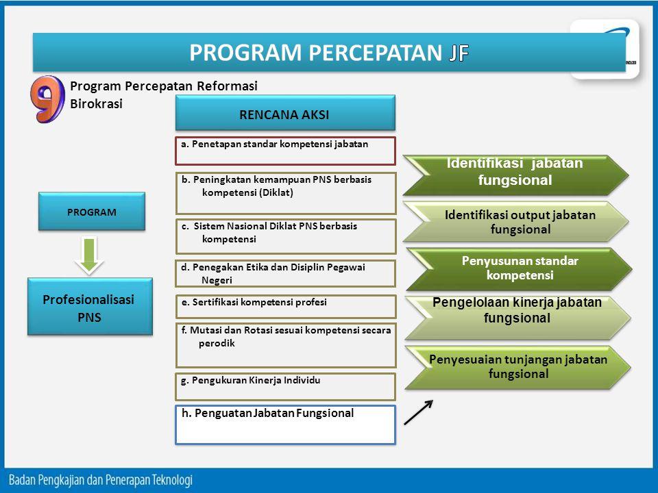 Program Percepatan Reformasi Birokrasi PROGRAM RENCANA AKSI Profesionalisasi PNS a. Penetapan standar kompetensi jabatan b. Peningkatan kemampuan PNS