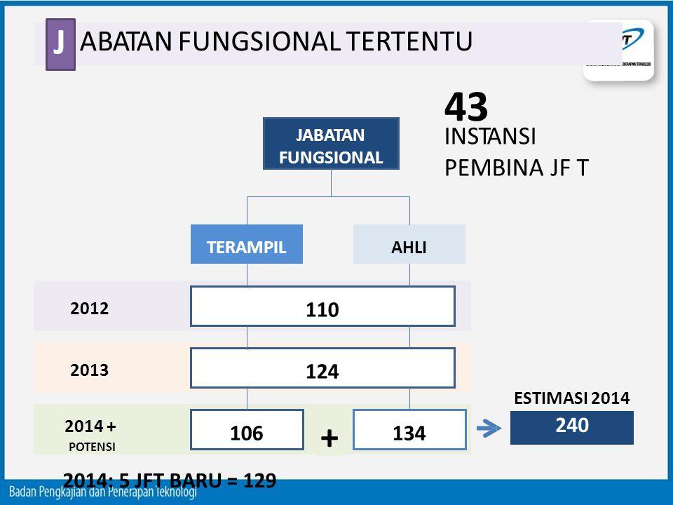 ABATAN FUNGSIONAL TERTENTU J JABATAN FUNGSIONAL TERAMPILAHLI 110 124 106134 240 2012 2013 2014 + POTENSI ESTIMASI 2014 + INSTANSI PEMBINA JF T 43 2014