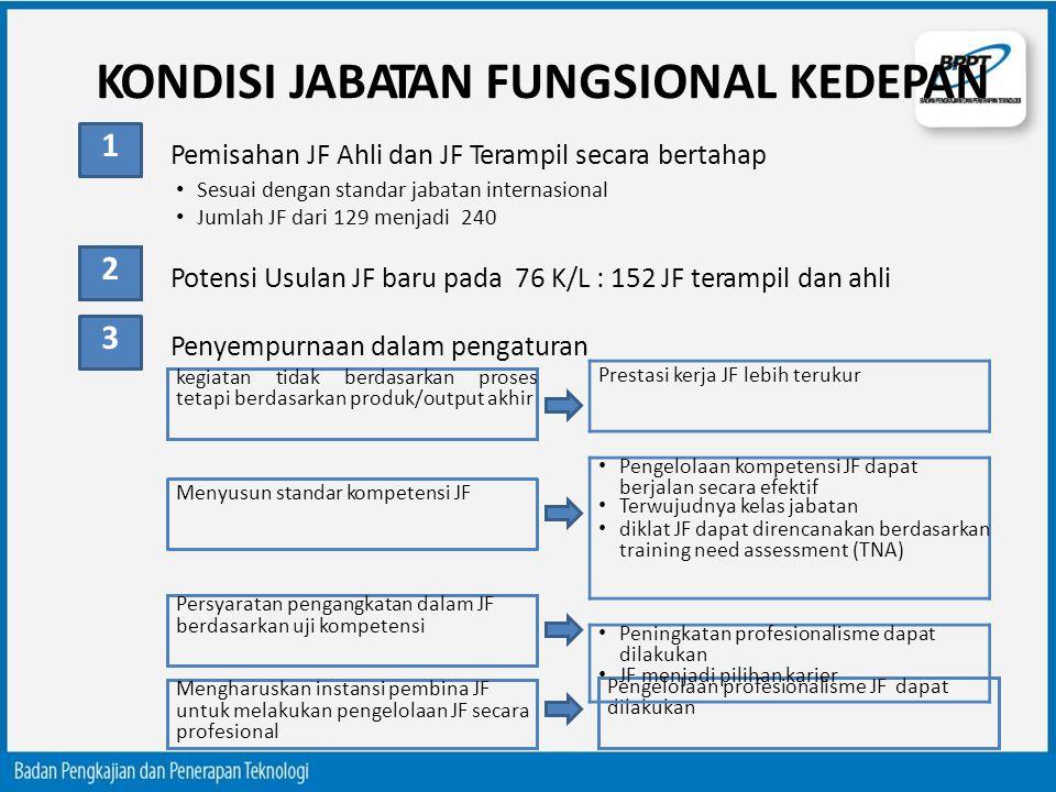 KONDISI JABATAN FUNGSIONAL KEDEPAN Potensi Usulan JF baru pada 76 K/L : 152 JF terampil dan ahli Penyempurnaan dalam pengaturan kegiatan tidak berdasa