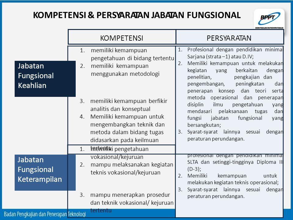 KOMPETENSI & PERSYARATAN JABATAN FUNGSIONAL KOMPETENSIPERSYARATAN 1.memiliki pengetahuan vokasional/kejuruan 2.mampu melaksanakan kegiatan teknis voka