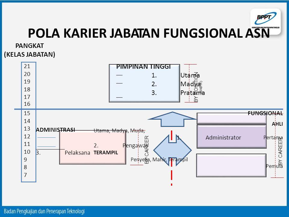 POLA KARIER JABATAN FUNGSIONAL ASN BY POSI T ION ( BAB I X ) BY CAREER PANGKAT (KELAS JABATAN) BY CAREER 21 20 19 18 17 16 PIMPINAN TINGGI 1.Utama 2.M