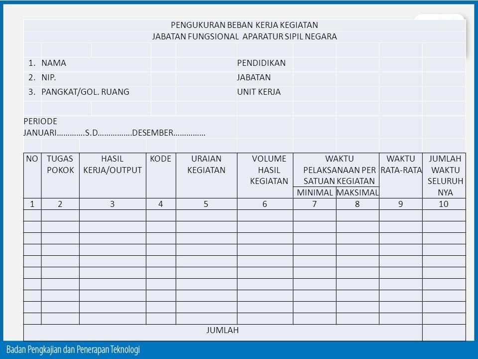 PENGUKURAN BEBAN KERJA KEGIATAN JABATAN FUNGSIONAL APARATUR SIPIL NEGARA 1.NAMAPENDIDIKAN 2.NIP.JABATAN 3.PANGKAT/GOL. RUANGUNIT KERJA PERIODE JANUARI
