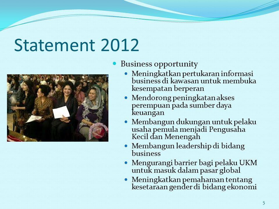 Statement 2012 Business opportunity Meningkatkan pertukaran informasi business di kawasan untuk membuka kesempatan berperan Mendorong peningkatan akse