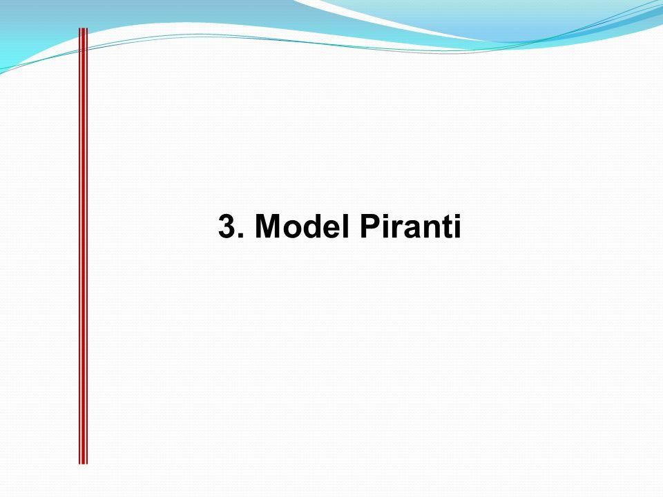3. Model Piranti