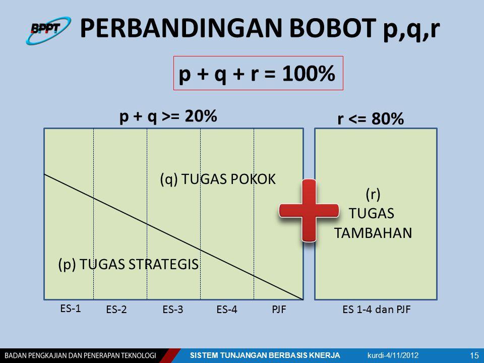 PERBANDINGAN BOBOT p,q,r kurdi-4/11/2012SISTEM TUNJANGAN BERBASIS KNERJA 15 ES 1-4 dan PJFES-2ES-3ES-4PJF (p) TUGAS STRATEGIS (q) TUGAS POKOK (r) TUGA