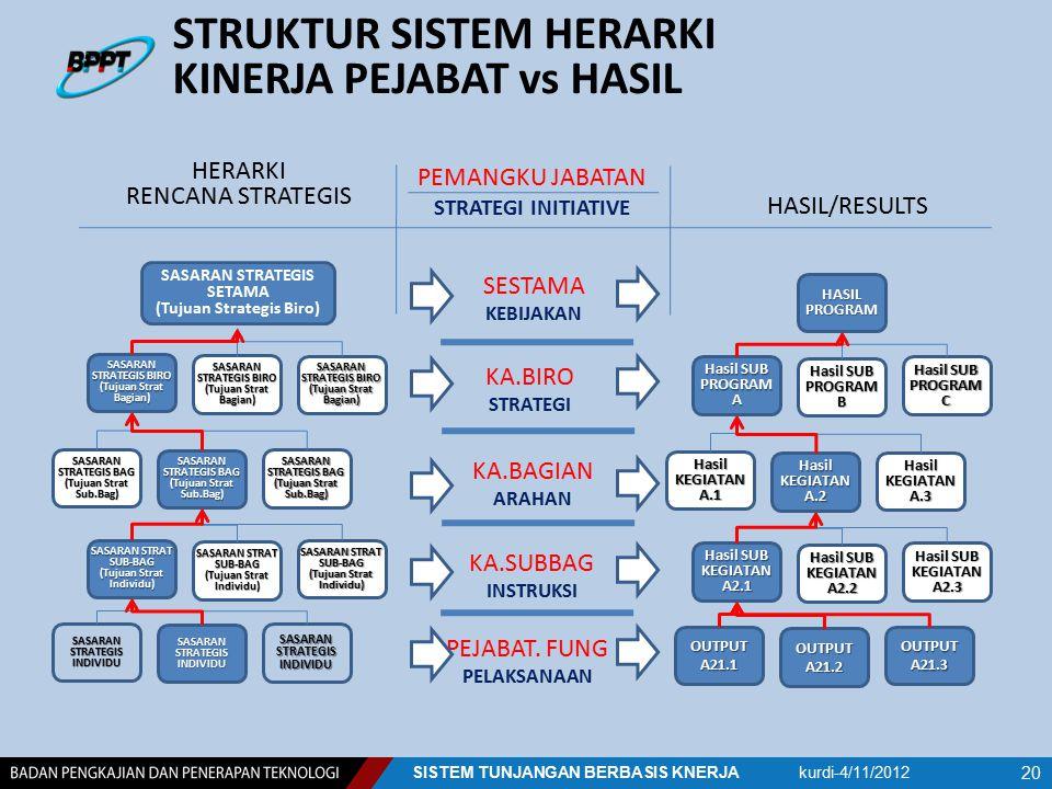 STRUKTUR SISTEM HERARKI KINERJA PEJABAT vs HASIL kurdi-4/11/2012SISTEM TUNJANGAN BERBASIS KNERJA 20 SASARAN STRATEGIS BIRO (Tujuan Strat Bagian) SASAR