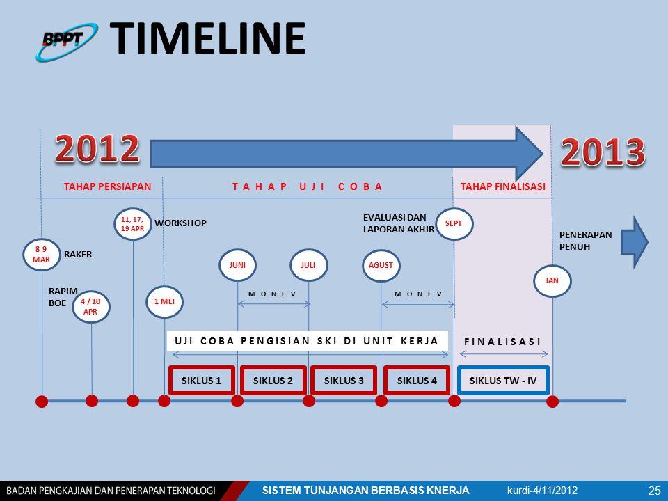 TIMELINE kurdi-4/11/2012SISTEM TUNJANGAN BERBASIS KNERJA 25 TAHAP PERSIAPANTAHAP UJI COBATAHAP FINALISASI 4 / 10 APR 11, 17, 19 APR RAKER RAPIM BOE JA