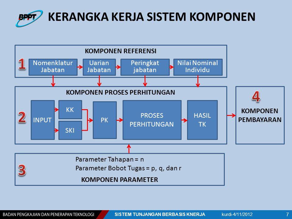 RKT TUJUAN STRATEGIS SASARANSTRATEGISASARANSTRATEGI ES-2 FUNGSIFUNGSI TUGAS POKOK SASARANSTRATEGISESELON-1SASARANSTRATEGISESELON-1 ES-3 ES-4 PJF SKI Sistem Manajemen Sistem Organisasi Rencana Kegiatan Rencana Kegiatan Rencana Kegiatan Rencana Kegiatan IKU IKU IKU TUJUAN STRATEGIS SASARANSTRATEGISASARANSTRATEGIFUNGSIFUNGSITUGASPOKOKTUGASPOKOK SASARANSTRATEGISASARANSTRATEGIFUNGSIFUNGSITUGASPOKOKTUGASPOKOK SASARANINDIVIDUSASARANINDIVIDUFUNGSIFUNGSI TUGAS POKOK SISTEM PENDEKATAN PENURUNAN SKI kurdi-4/11/2012SISTEM TUNJANGAN BERBASIS KNERJA 18 TUGAS POKOK IKU Rencana Kegiatan SKI ES-1
