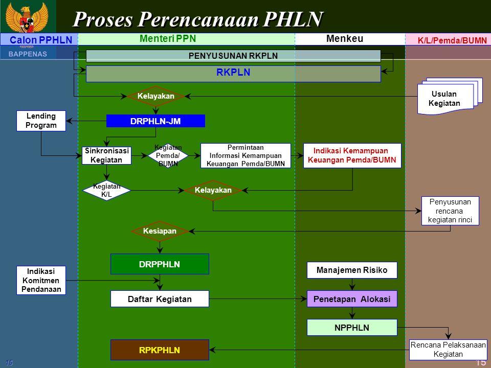 15 15 MenkeuMenteri PPN K/L/Pemda/BUMN Usulan Kegiatan RKPLN Calon PPHLN Lending Program Kelayakan DRPHLN-JM PENYUSUNAN RKPLN Proses Perencanaan PHLN