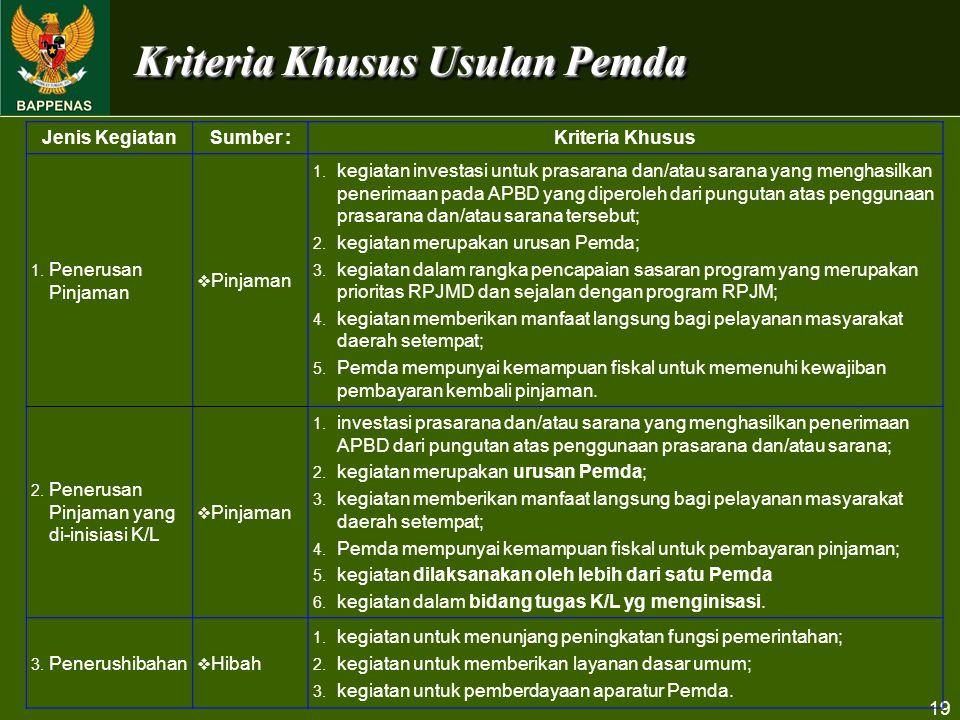 19 Jenis KegiatanSumber :Kriteria Khusus 1. Penerusan Pinjaman  Pinjaman 1. kegiatan investasi untuk prasarana dan/atau sarana yang menghasilkan pene