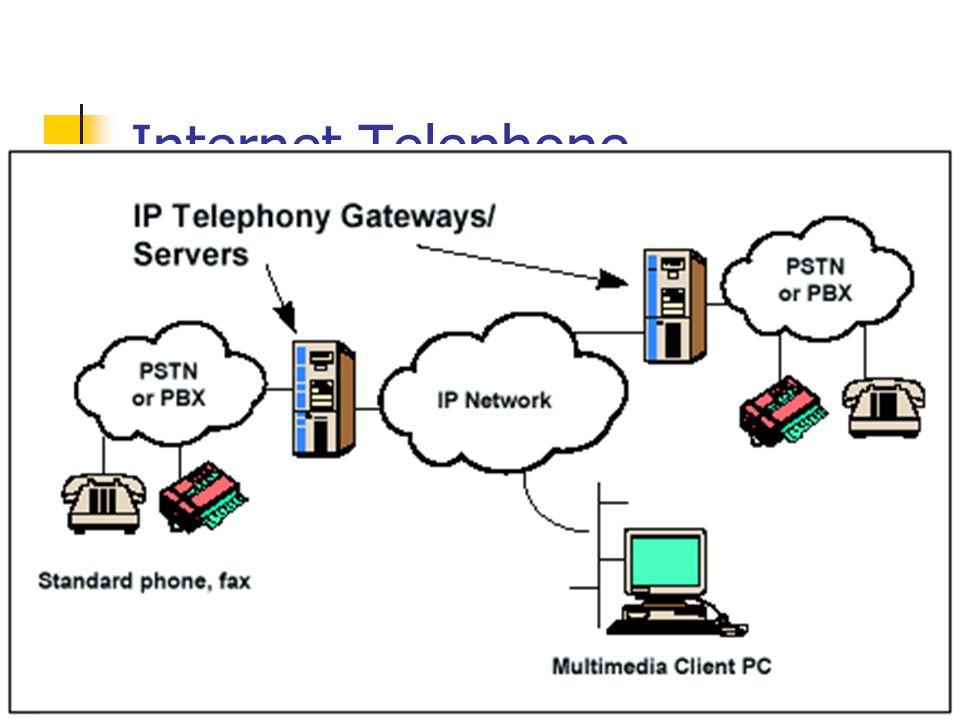 Internet Telephone Sebagian besar rakyat Indonesia masih lebih suka menggunakan suara. Hanya sebagian kecil yang menggunakan data / komputer.