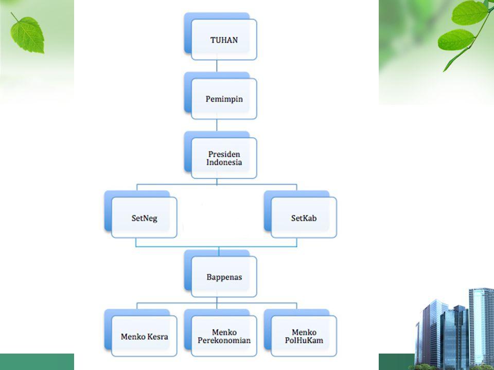 Koordinasi Penanggulangan Bencana Penyusunan Rehabilitasi dan Rekonstruksi Daerah Bencana: Wasior, Mentawai, dan Merapi, bersama Badan Nasional Penanggulangan Bencana (BNPB)  Bappenas dan BNPB telah mengkoordinasikan penyusunan rencana aksi rehabilitasi dan rekonstruksi wilayah pascabencana, dengan melibatkan pemerintah daerah dan kementerian/lembaga serta instansi terkait, antara lain: (1) Rencana Aksi Rehabilitasi dan Rekonstruksi Wilayah Pascabencana Banjir Bandang di Kabupaten Teluk Wondama Provinsi Papua Barat dan telah disahkan melalui Perka BNPB Nomor 2/2011; (2) Rencana Aksi Rehabilitasi dan Rekonstruksi Wilayah Pascabencana Gempa Bumi dan Tsunami di Kepulauan Mentawai dan telah disahkan melalui Perka BNPB Nomor 3/2011; (3) Rencana Aksi Rehabilitasi dan Rekonstruksi Erupsi Gunung Merapi dan telah ditetapkan melalui Perka BNPB Nomor 5/2011.