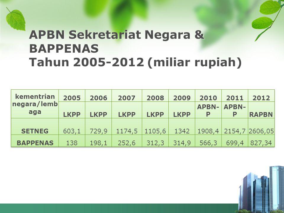 APBN Sekretariat Negara & BAPPENAS Tahun 2005-2012 (miliar rupiah)