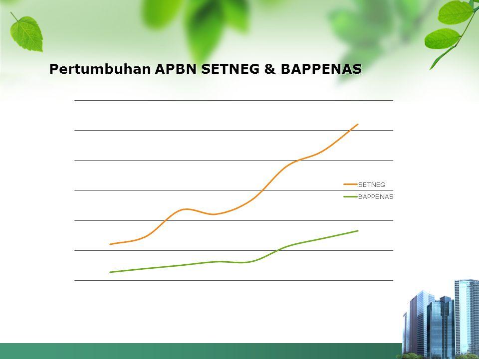 Pertumbuhan APBN SETNEG & BAPPENAS