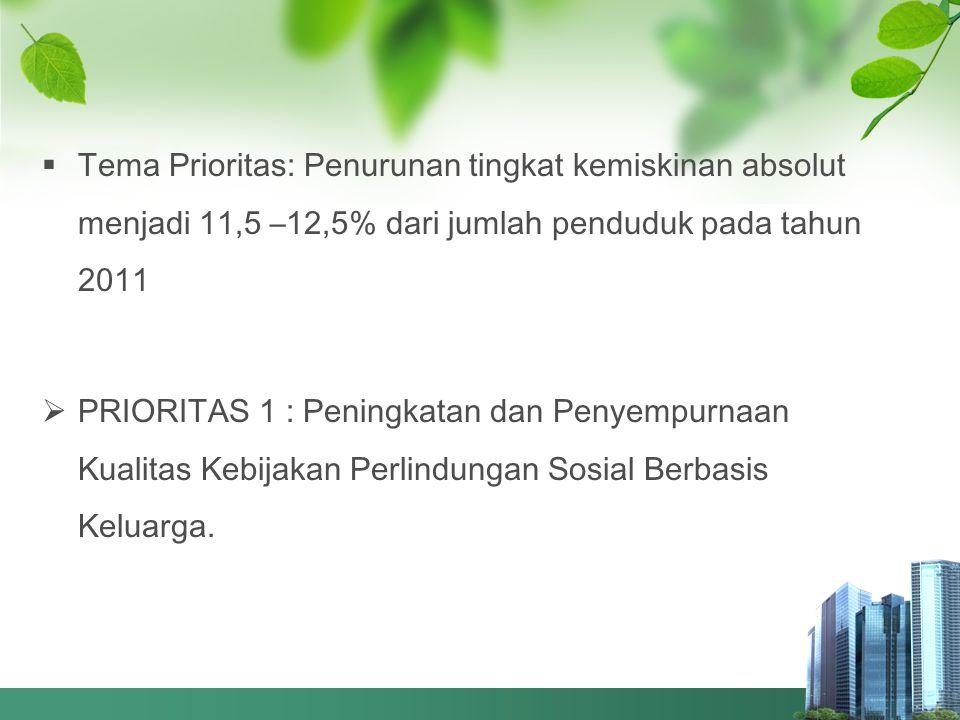  Tema Prioritas: Penurunan tingkat kemiskinan absolut menjadi 11,5 –12,5% dari jumlah penduduk pada tahun 2011  PRIORITAS 1 : Peningkatan dan Penyem