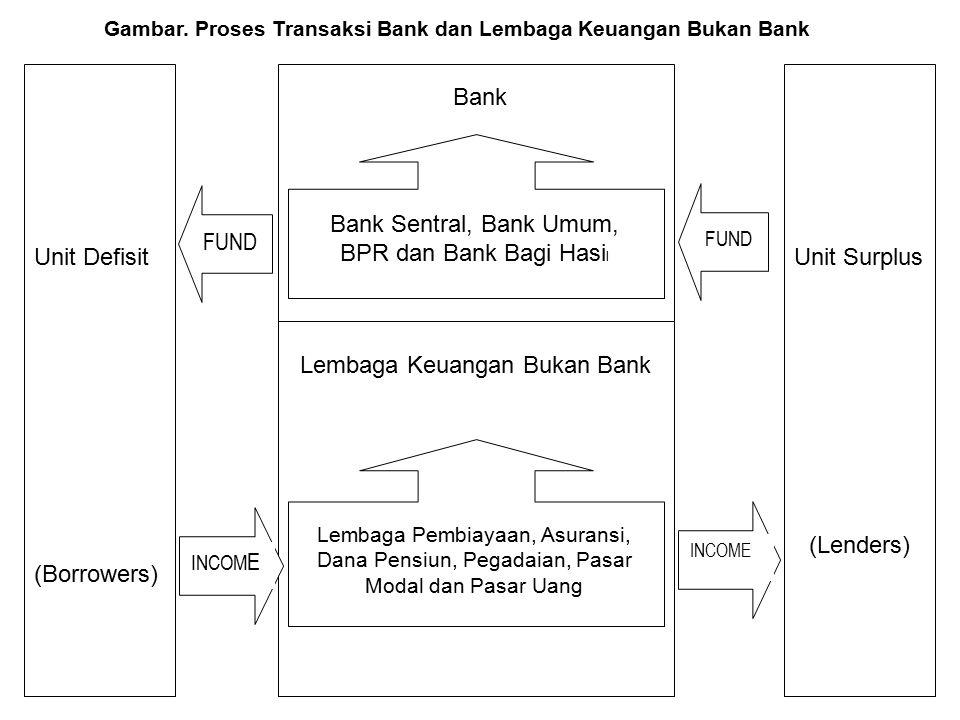Gambar. Proses Transaksi Bank dan Lembaga Keuangan Bukan Bank Unit Defisit (Borrowers) Unit Surplus (Lenders) Bank Sentral, Bank Umum, BPR dan Bank Ba