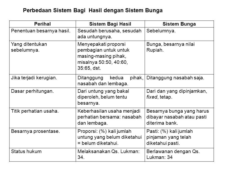Perbedaan Sistem Bagi Hasil dengan Sistem Bunga PerihalSistem Bagi HasilSistem Bunga Penentuan besarnya hasil.Sesudah berusaha, sesudah ada untungnya.