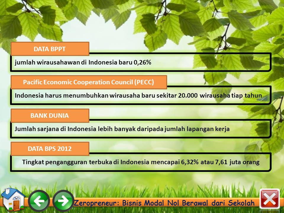 Zeropreneur: Bisnis Modal Nol Berawal dari Sekolah jumlah wirausahawan di Indonesia baru 0,26% DATA BPPT Indonesia harus menumbuhkan wirausaha baru sekitar 20.000 wirausaha tiap tahun Pacific Economic Cooperation Council (PECC) Jumlah sarjana di Indonesia lebih banyak daripada jumlah lapangan kerja BANK DUNIA Tingkat pengangguran terbuka di Indonesia mencapai 6,32% atau 7,61 juta orang DATA BPS 2012