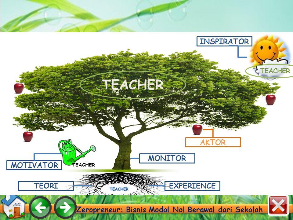 Zeropreneur: Bisnis Modal Nol Berawal dari Sekolah TEACHER MONITOR AKTOR EXPERIENCETEORI INSPIRATOR TEACHER MOTIVATOR TEACHER