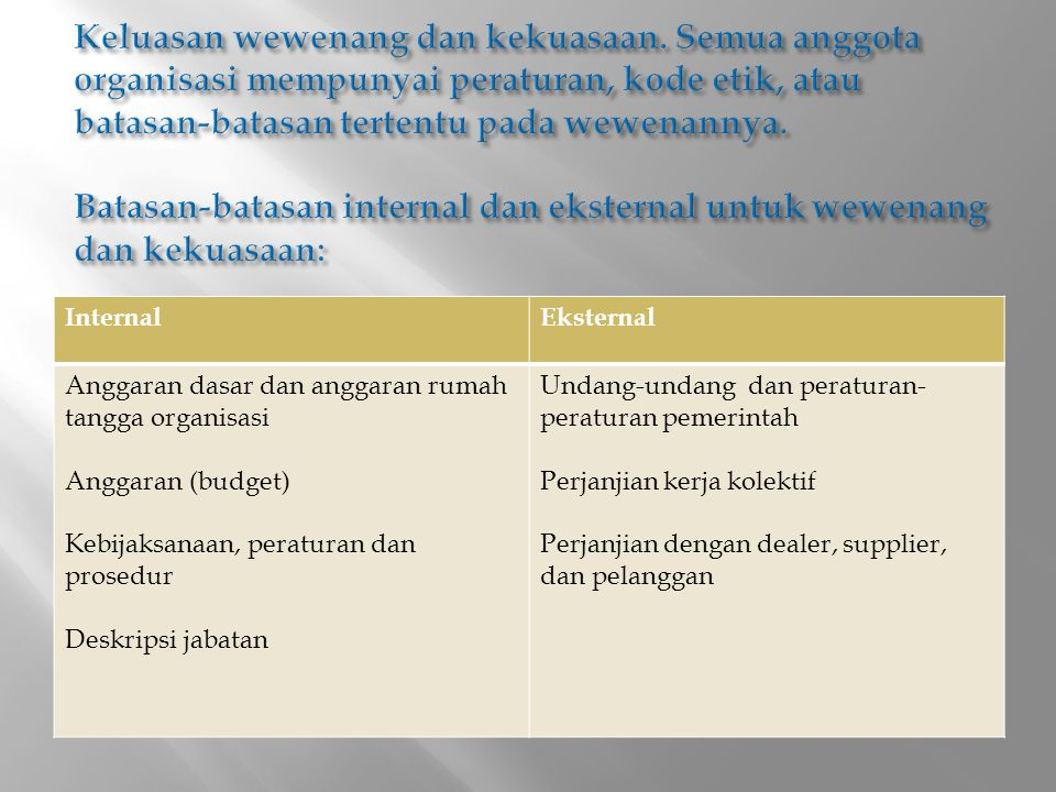 InternalEksternal Anggaran dasar dan anggaran rumah tangga organisasi Anggaran (budget) Kebijaksanaan, peraturan dan prosedur Deskripsi jabatan Undang