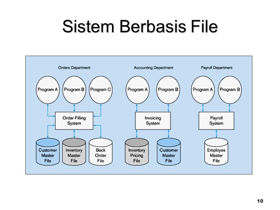 10 Sistem Berbasis File