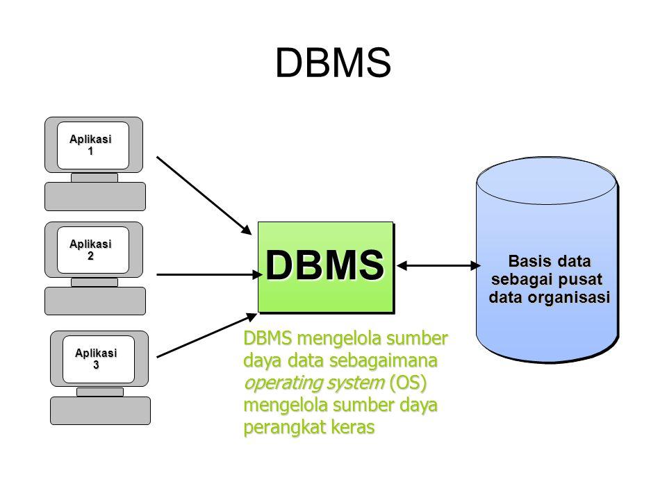 DBMS DBMS mengelola sumber daya data sebagaimana operating system (OS) mengelola sumber daya perangkat keras DBMSDBMS Basis data sebagai pusat data organisasi Aplikasi1 Aplikasi2 Aplikasi3
