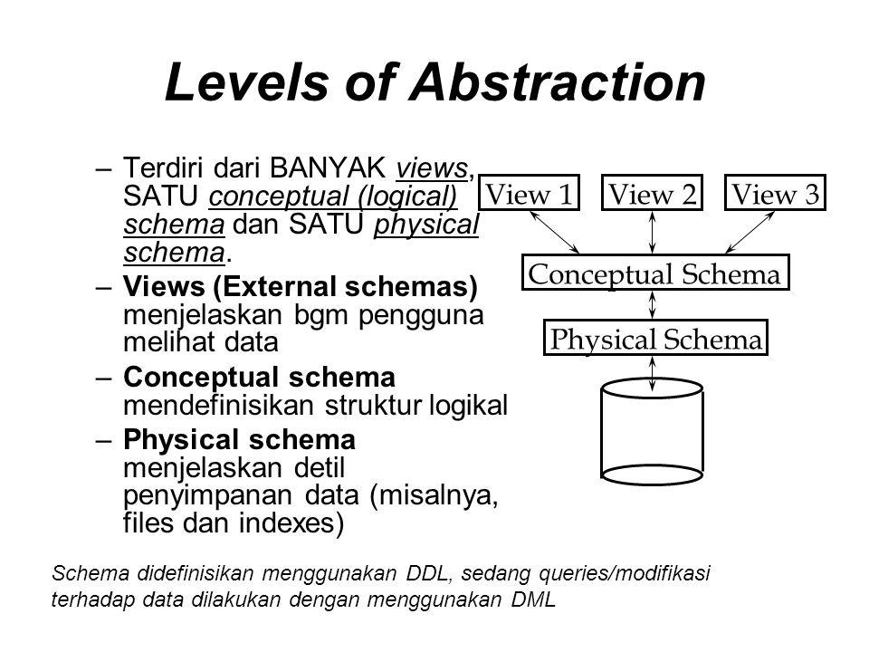 Levels of Abstraction –Terdiri dari BANYAK views, SATU conceptual (logical) schema dan SATU physical schema.