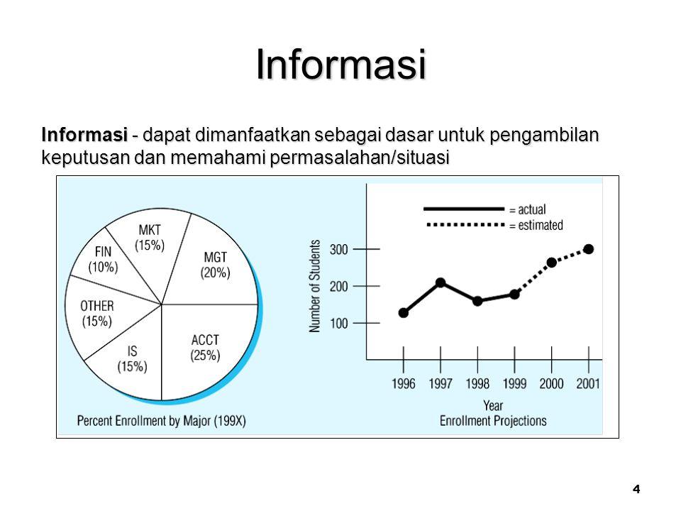4 Informasi Informasi - dapat dimanfaatkan sebagai dasar untuk pengambilan keputusan dan memahami permasalahan/situasi