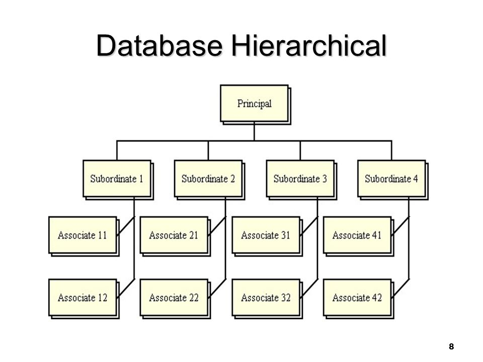 8 Database Hierarchical